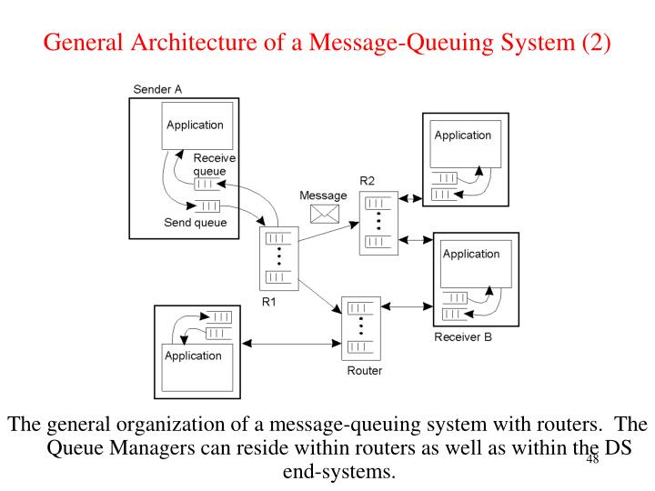 General Architecture of a Message-Queuing System (2)