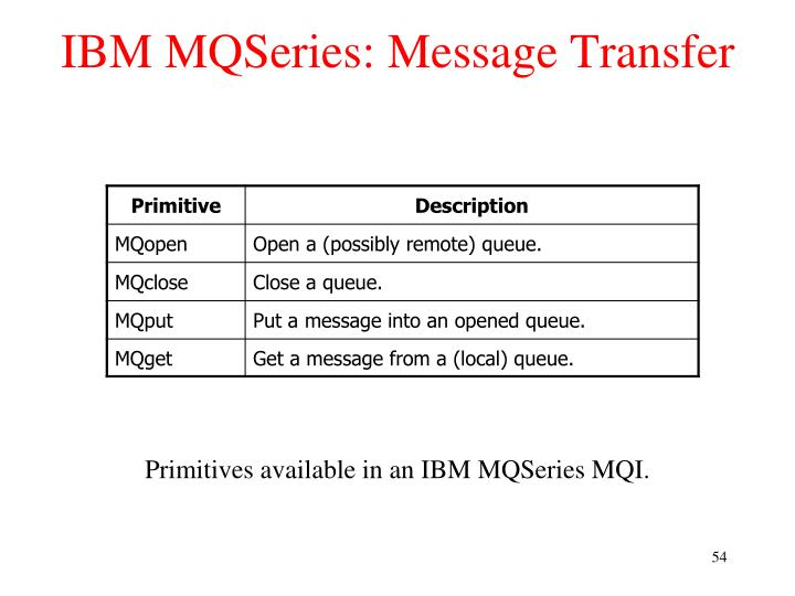 IBM MQSeries: Message Transfer