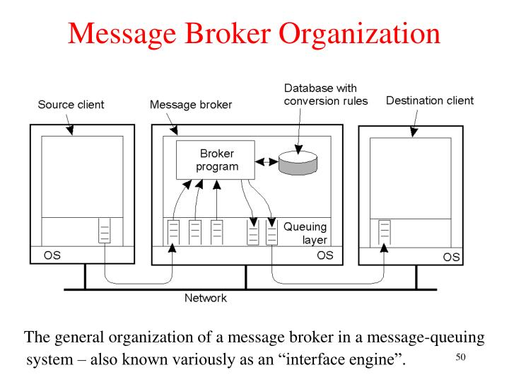 Message Broker Organization