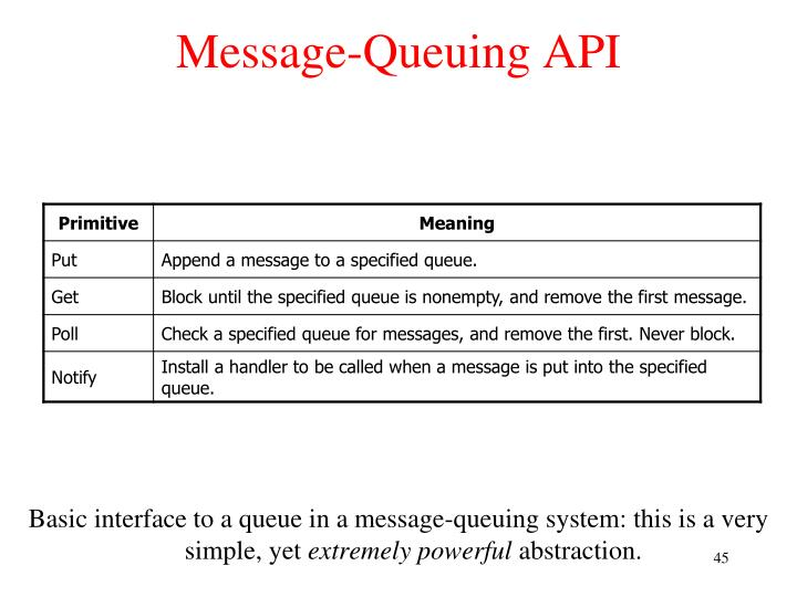 Message-Queuing API