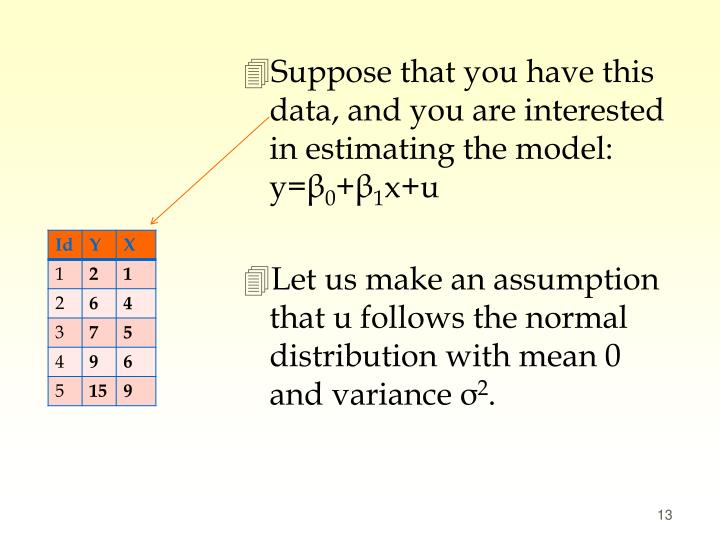 Suppose that you have this data, and you are interested in estimating the model: y=