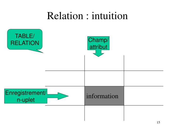 Relation : intuition
