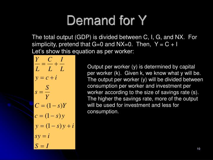 Demand for Y