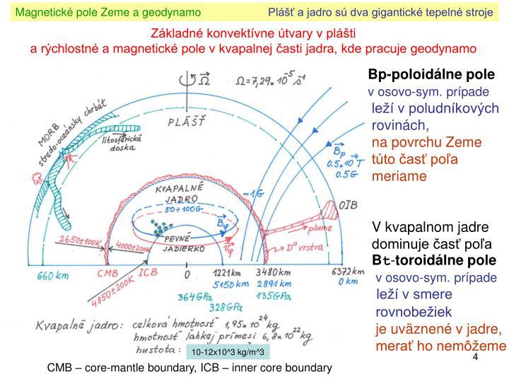 Magnetické pole Zeme a geodynamo