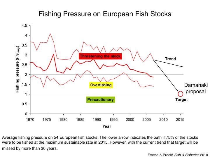 Fishing Pressure on European Fish Stocks