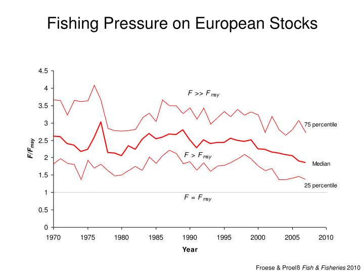 Fishing Pressure on European Stocks