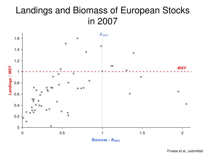 Landings and Biomass of European Stocks