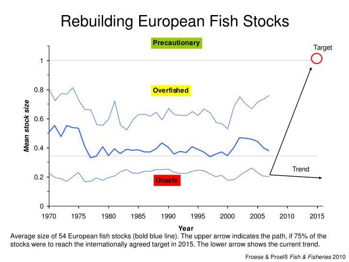 Rebuilding European Fish Stocks