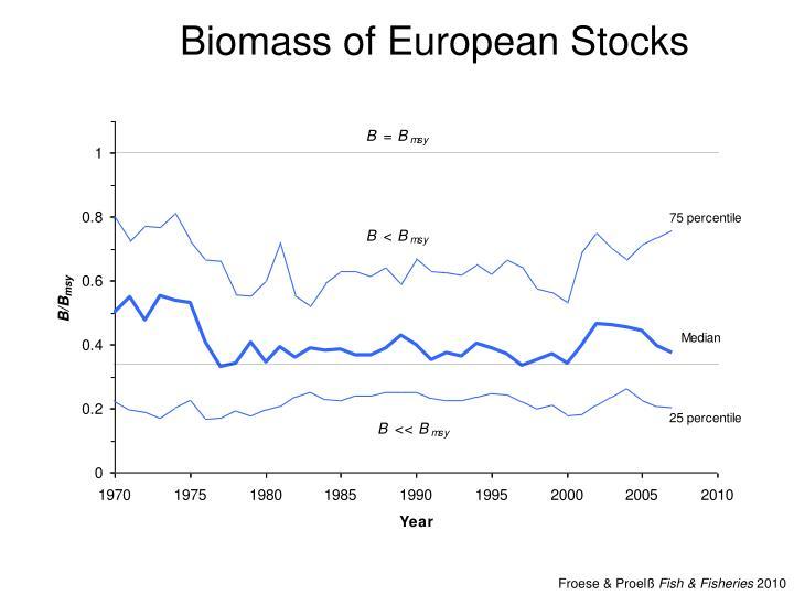 Biomass of European Stocks