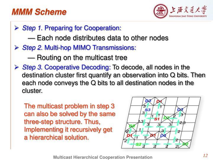 MMM Scheme