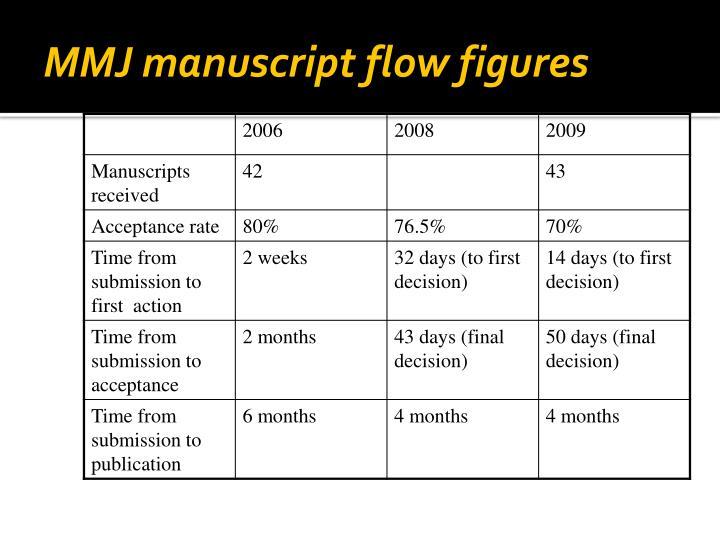 MMJ manuscript flow figures