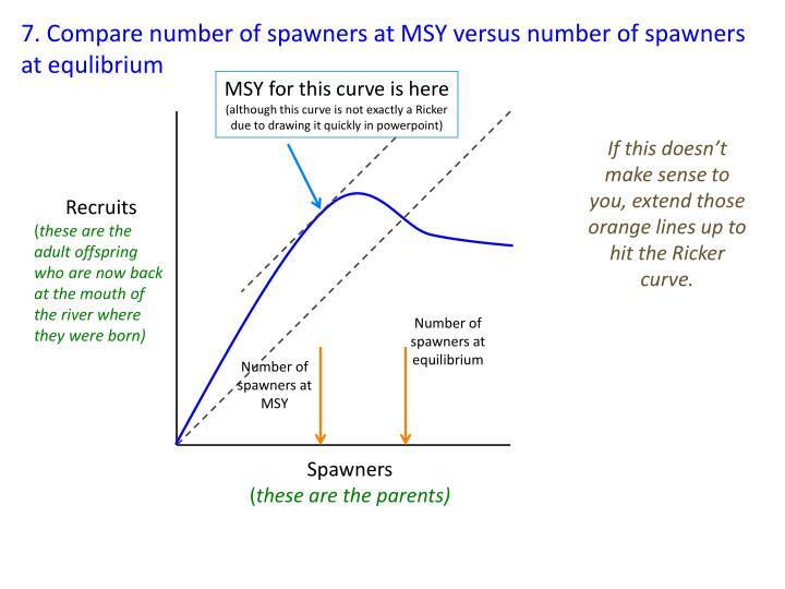 7. Compare number of spawners at MSY versus number of spawners at equlibrium