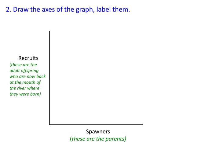 2. Draw the axes of the graph, label them.