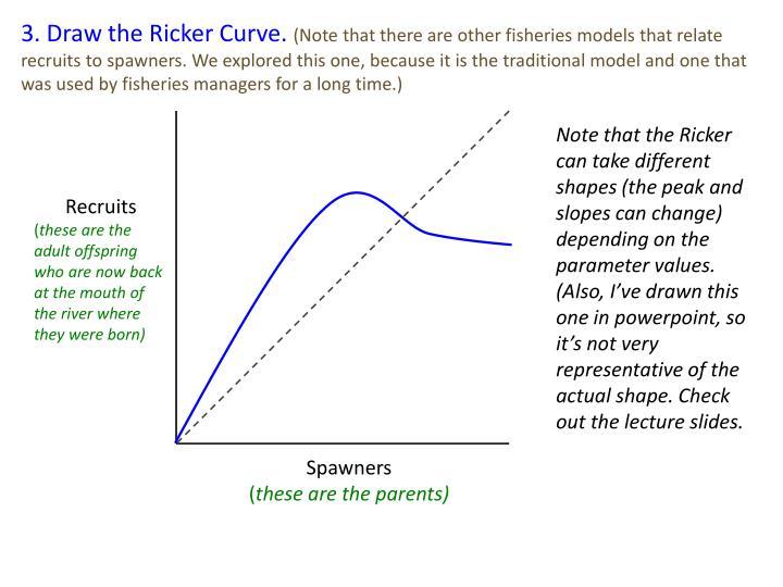 3. Draw the Ricker Curve.