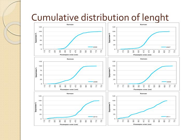 Cumulative distribution of lenght