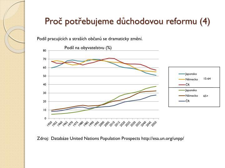 Proč potřebujeme důchodovou reformu (4)