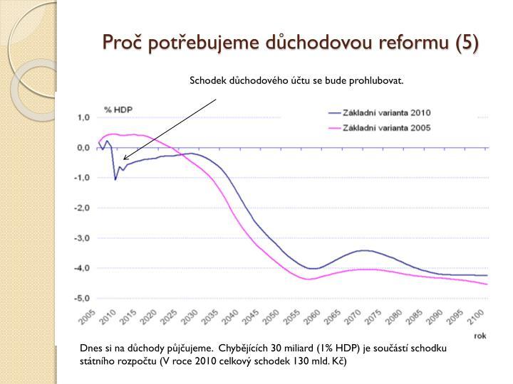 Proč potřebujeme důchodovou reformu (5)