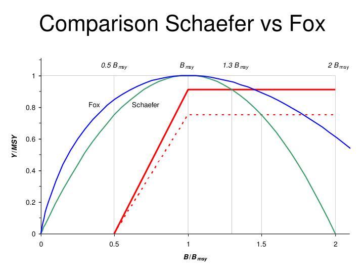 Comparison Schaefer vs Fox