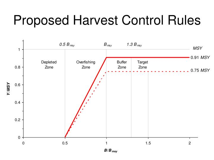 Proposed Harvest Control Rules
