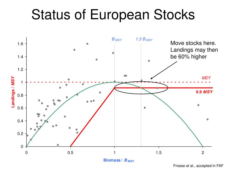 Status of European Stocks