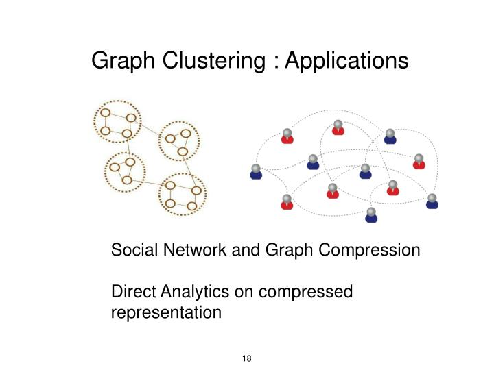Graph Clustering : Applications