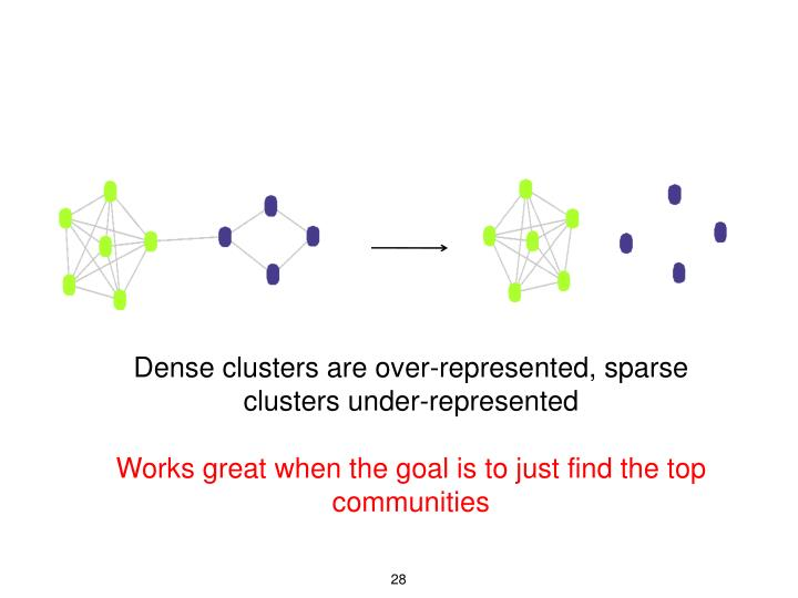 Dense clusters are over-represented, sparse clusters under-represented