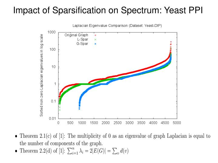 Impact of Sparsification on Spectrum: Yeast PPI