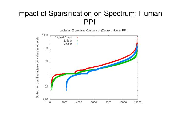 Impact of Sparsification on Spectrum: Human PPI