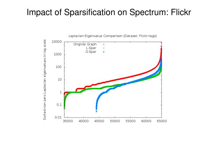 Impact of Sparsification on Spectrum: Flickr