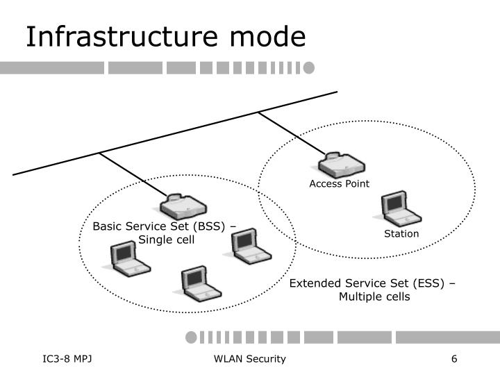 Infrastructure mode
