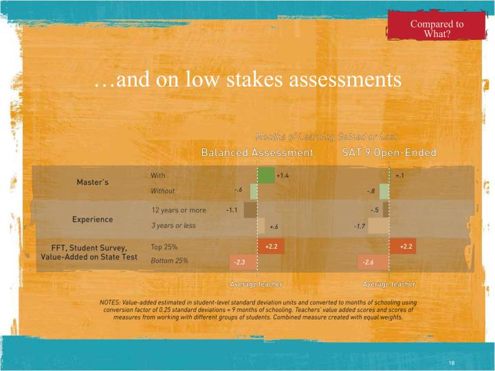 …and on low stakes assessments