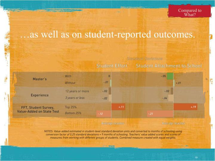 …as well as on student-reported outcomes.