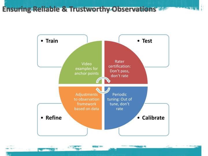 Ensuring Reliable & Trustworthy Observations