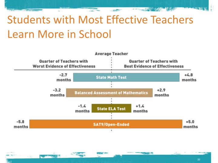 Students with Most Effective Teachers Learn More in School