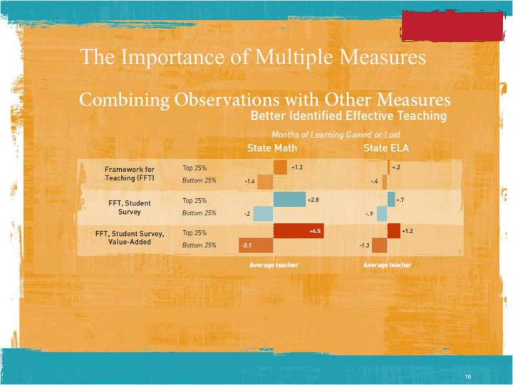 The Importance of Multiple Measures