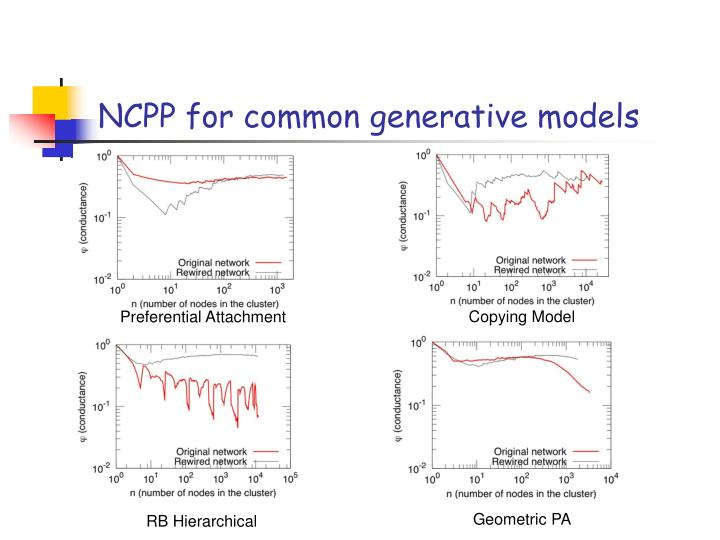 NCPP for common generative models