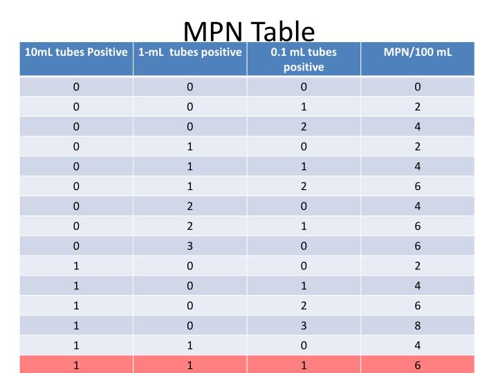 MPN Table