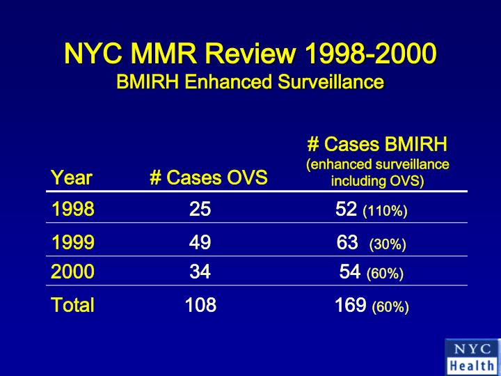 NYC MMR Review 1998-2000