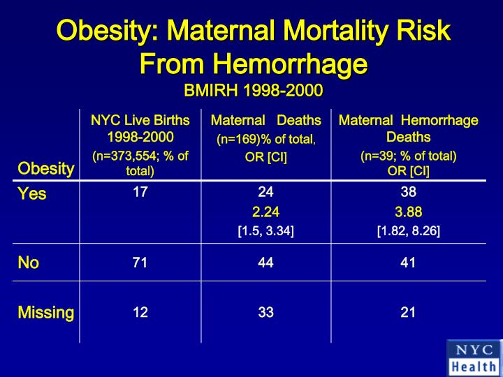 Obesity: Maternal Mortality Risk From Hemorrhage