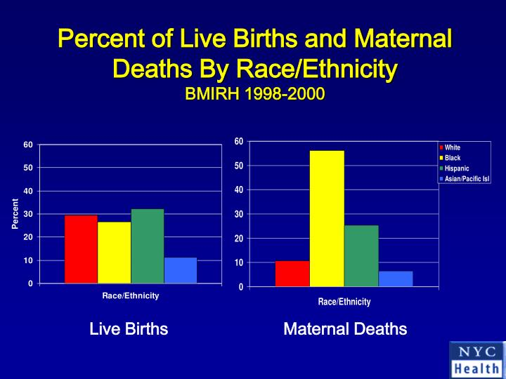 Percent of Live Births and Maternal Deaths By Race/Ethnicity