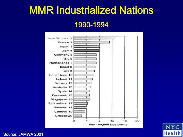MMR Industrialized Nations
