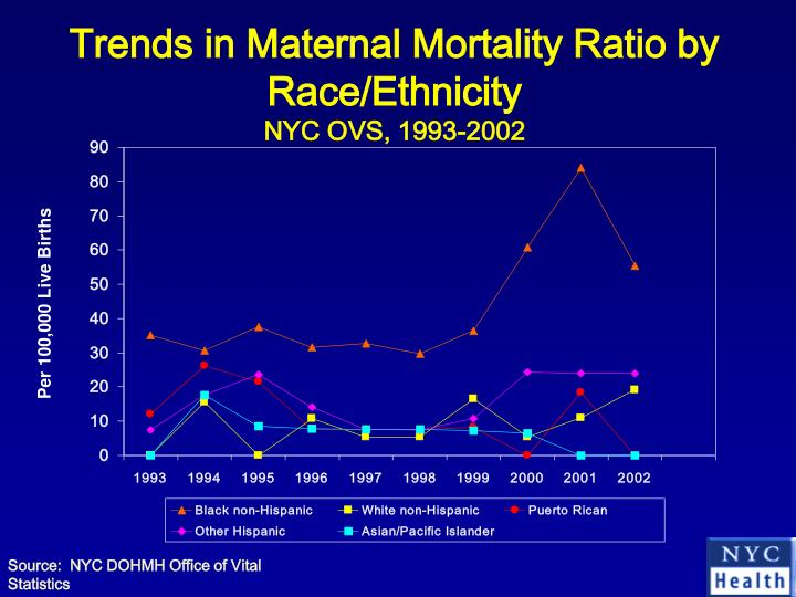 Trends in Maternal Mortality Ratio by Race/Ethnicity