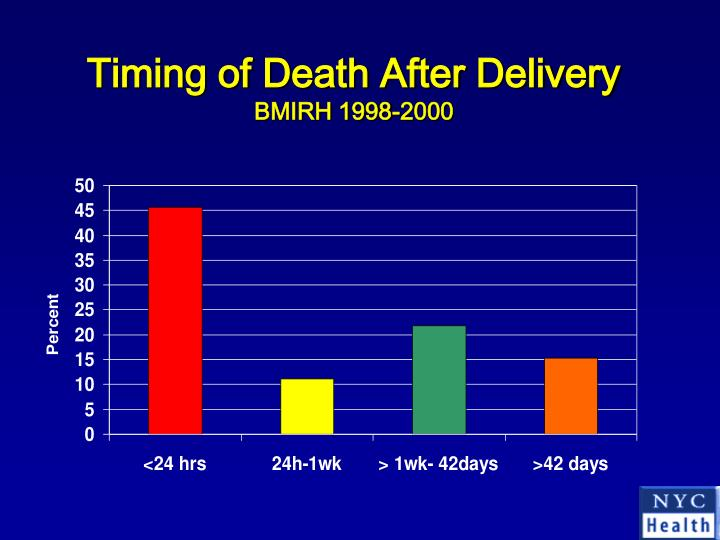 Timing of Death After Delivery