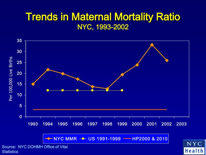 Trends in Maternal Mortality Ratio