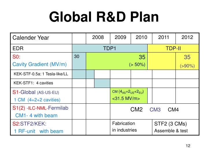 Global R&D Plan