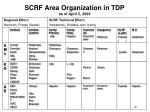 scrf area organization in tdp as of april 5 2008