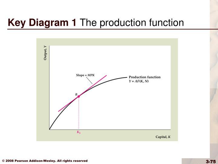Key Diagram 1