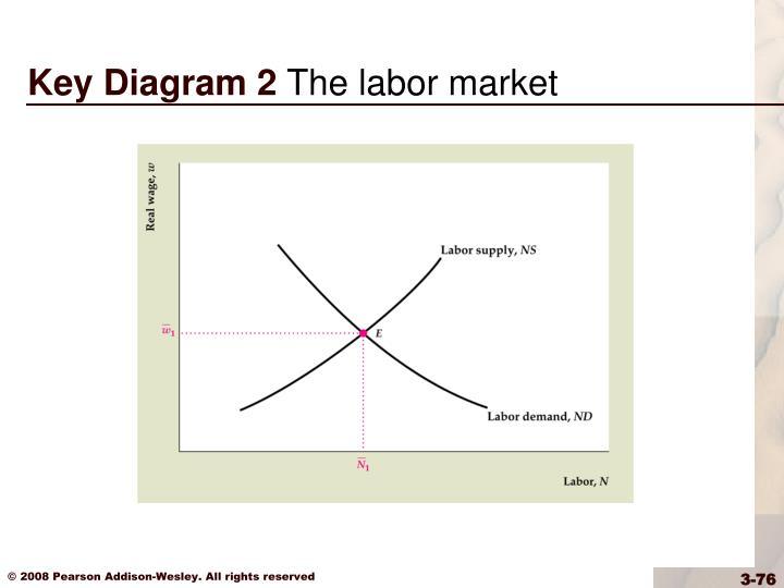 Key Diagram 2