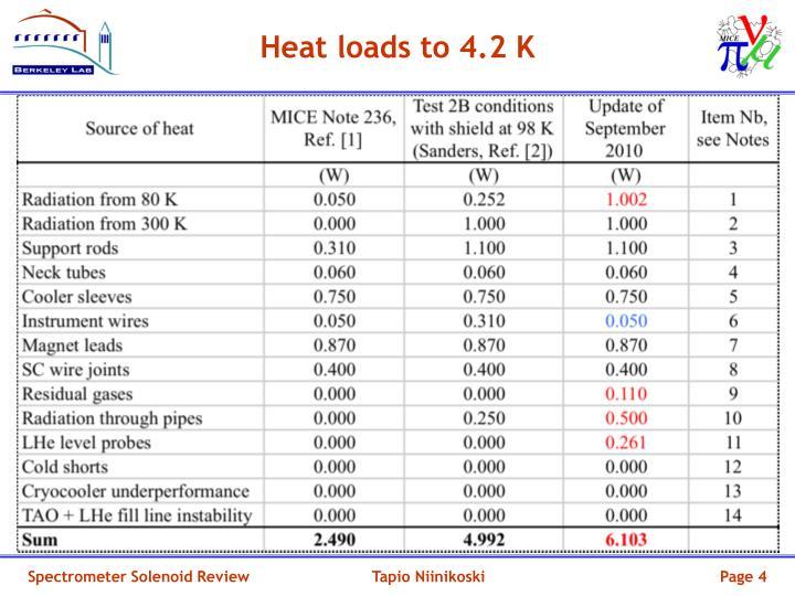 Heat loads to 4.2 K