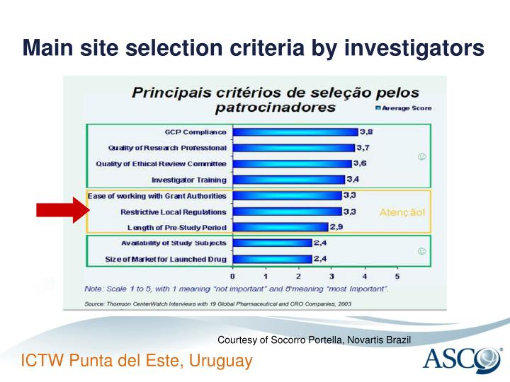 Main site selection criteria by investigators